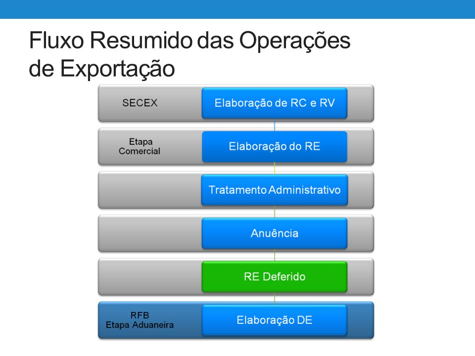 Siscomex Exportação WEB Utilização – Criação de RE Resultado: Após a gravação do RE o sistema retorna sua situação, e no caso de REs com anuência, os órgãos anuentes aos quais o RE está submetido.
