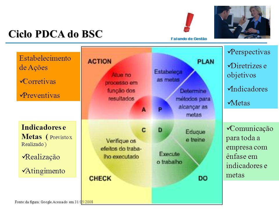 Falando de Gestão Ciclo PDCA do BSC Perspectivas Diretrizes e objetivos Indicadores Metas Comunicação para toda a empresa com ênfase em indicadores e