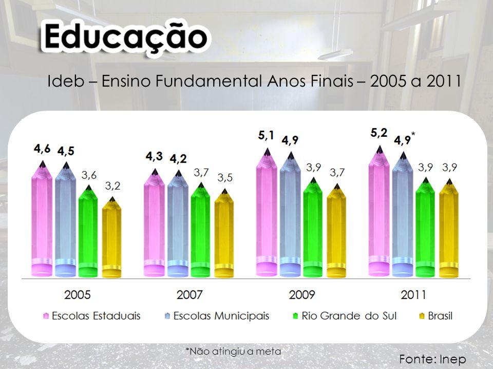 Ideb – Ensino Fundamental Anos Finais – 2005 a 2011 Fonte: Inep * *Não atingiu a meta