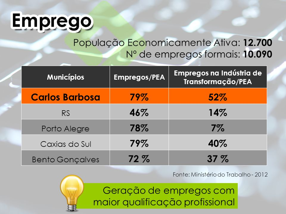 Geração de empregos com maior qualificação profissional Fonte: Ministério do Trabalho - 2012 População Economicamente Ativa: 12.700 Nº de empregos formais: 10.090 MunicípiosEmpregos/PEA Empregos na Indústria de Transformação/PEA Carlos Barbosa79%52% RS 46%14% Porto Alegre 78%7% Caxias do Sul 79%40% Bento Gonçalves 72 %37 %