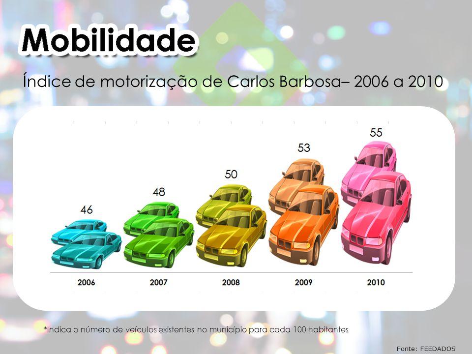 *Indica o número de veículos existentes no município para cada 100 habitantes Fonte: FEEDADOS Índice de motorização de Carlos Barbosa– 2006 a 2010