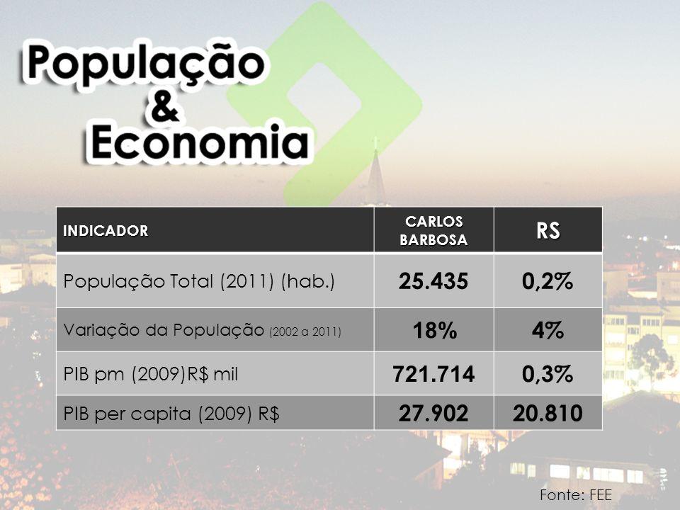 Fonte: FEEINDICADOR CARLOS BARBOSA RS População Total (2011) (hab.) 25.4350,2% Variação da População (2002 a 2011) 18% 4% PIB pm (2009)R$ mil 721.714 0,3% PIB per capita (2009) R$ 27.90220.810