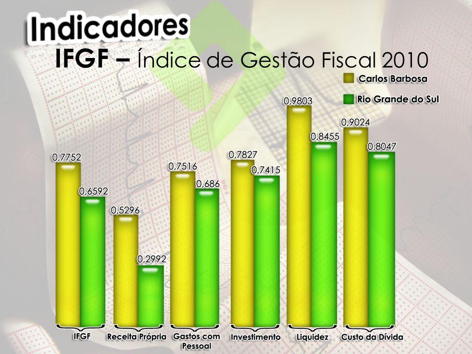 IFGF – Índice de Gestão Fiscal 2010