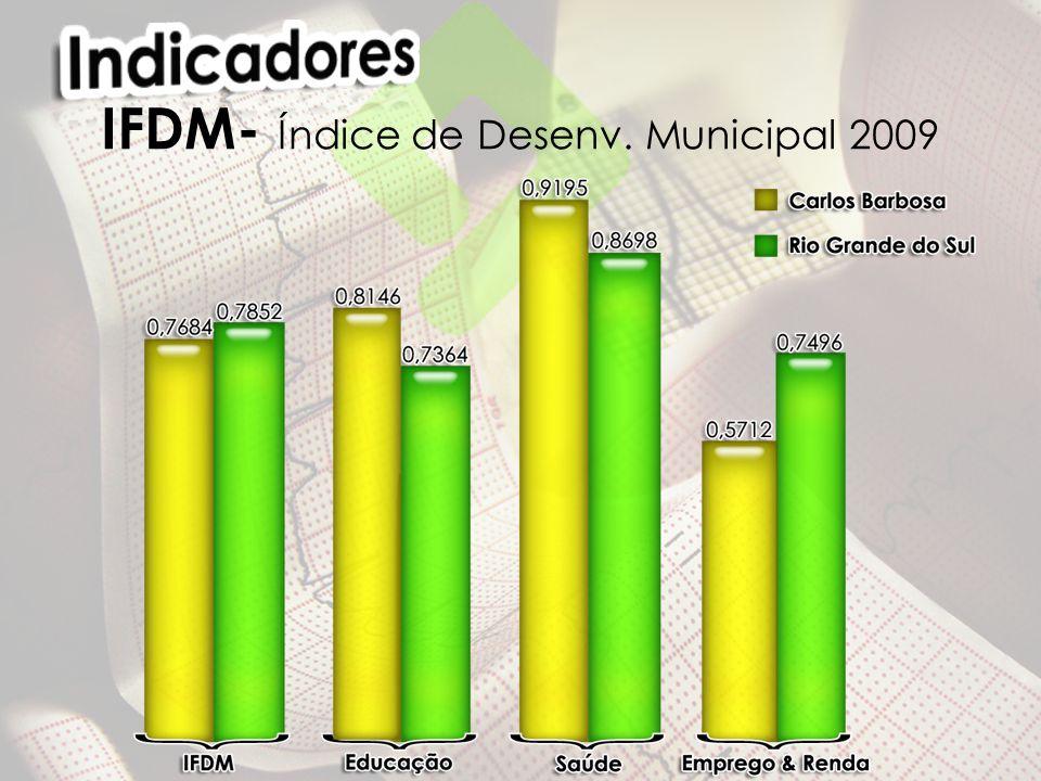 IFDM- Índice de Desenv. Municipal 2009