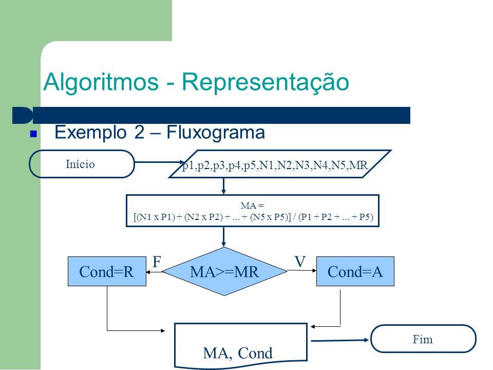 Algoritmos - Representação Exemplo 2 – Fluxograma Início Fim p1,p2,p3,p4,p5,N1,N2,N3,N4,N5,MR MA = [(N1 x P1) + (N2 x P2) +... + (N5 x P5)] / (P1 + P2