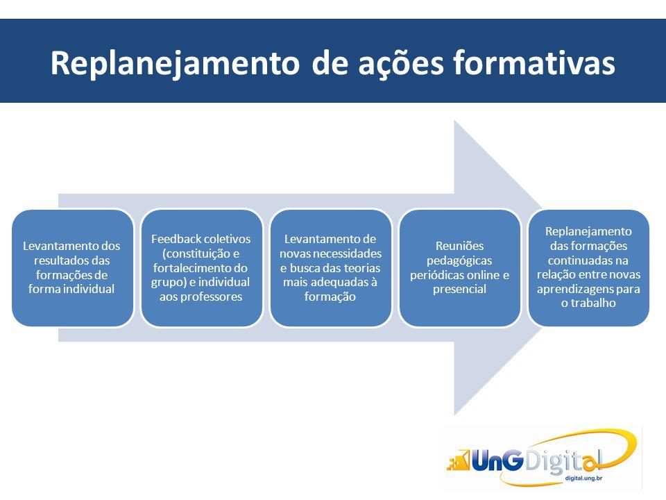 Replanejamento de ações formativas Levantamento dos resultados das formações de forma individual Feedback coletivos (constituição e fortalecimento do