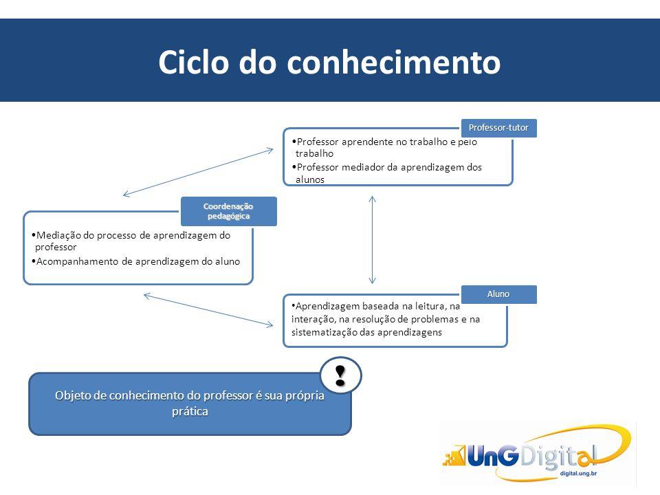 Ciclo do conhecimento Mediação do processo de aprendizagem do professor Acompanhamento de aprendizagem do aluno Coordenação pedagógica Professor apren
