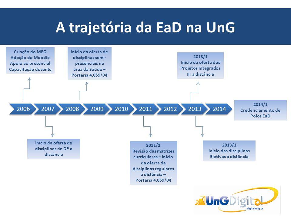 A trajetória da EaD na UnG 200620072008200920102011201220132014 2011/2 Revisão das matrizes curriculares – início da oferta de disciplinas regulares a