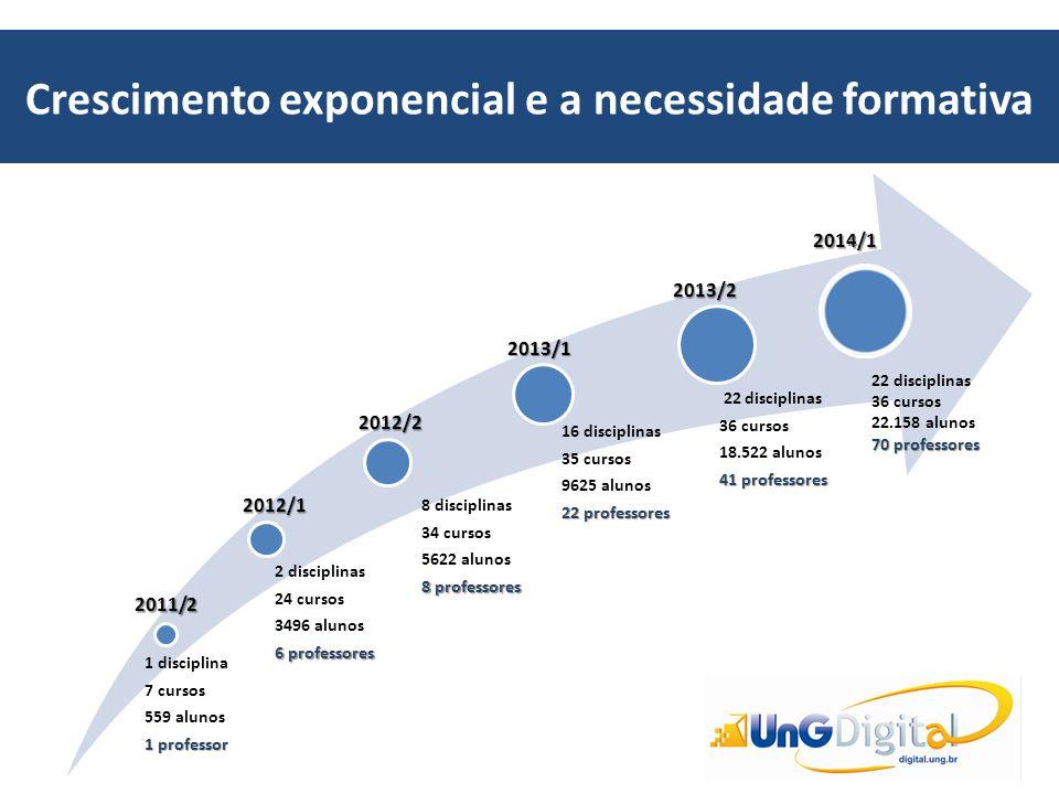Crescimento exponencial e a necessidade formativa 1 disciplina 7 cursos 559 alunos 1 professor 2 disciplinas 24 cursos 3496 alunos 6 professores 8 dis