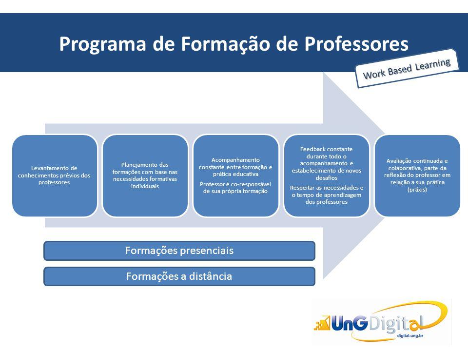 Programa de Formação de Professores Work Based Learning Levantamento de conhecimentos prévios dos professores Planejamento das formações com base nas