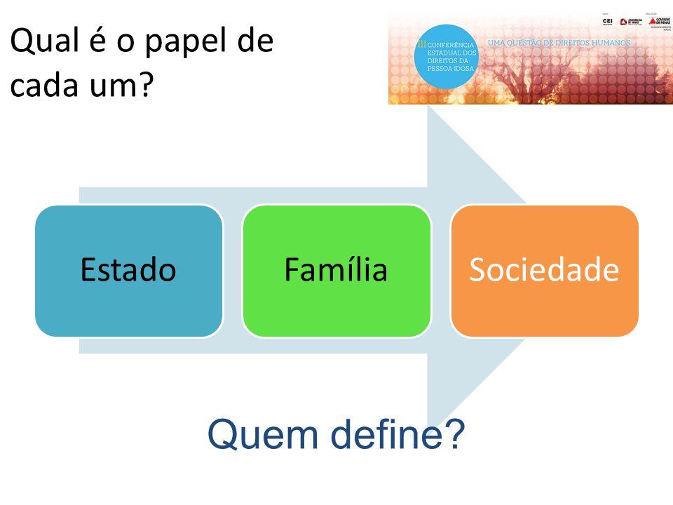 Qual é o papel de cada um? EstadoFamíliaSociedade Quem define?