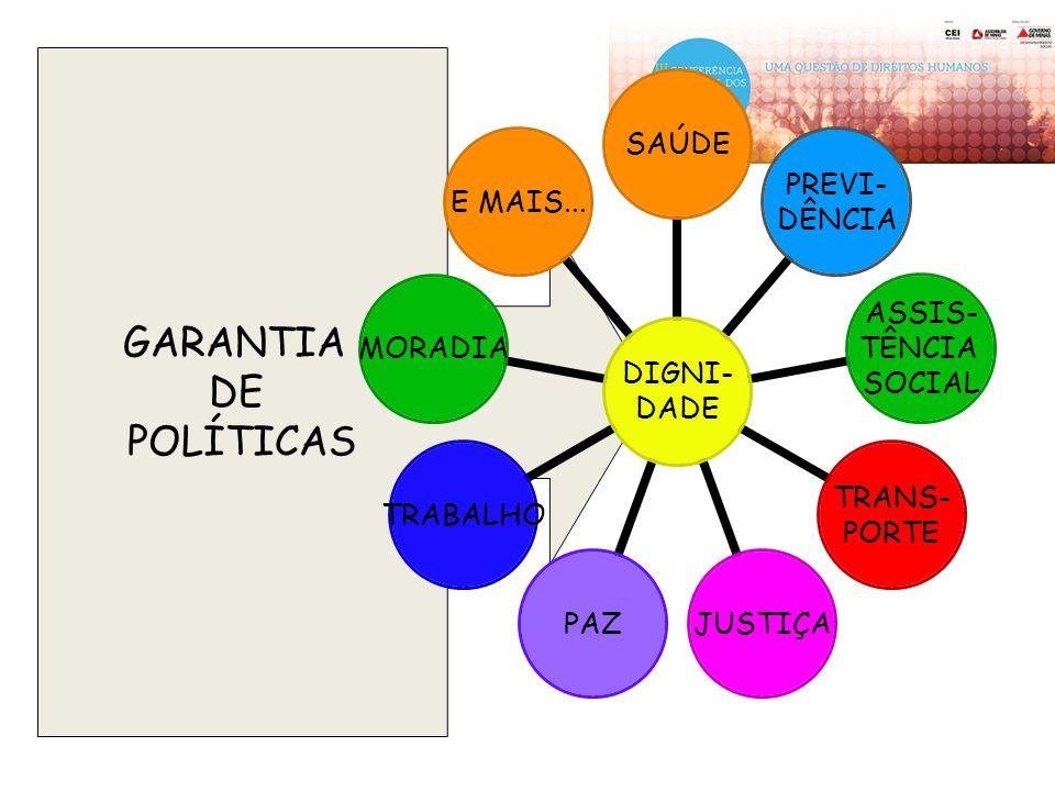 GARANTIA DE POLÍTICAS DIGNI- DADE SAÚDE PREVI- DÊNCIA ASSIS- TÊNCIA SOCIAL TRANS- PORTE JUSTIÇAPAZTRABALHOMORADIAE MAIS...