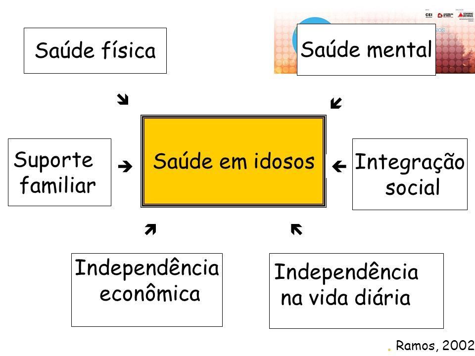 Saúde em idosos Saúde física Saúde mental Integração social Independência na vida diária Suporte familiar Independência econômica     . Ramos, 2