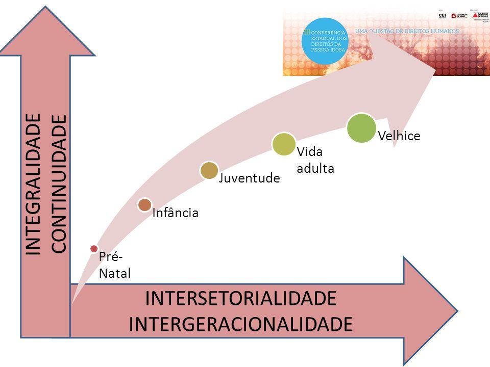 INTERSETORIALIDADE INTERGERACIONALIDADE Pré- Natal Infância Juventude Vida adulta Velhice INTEGRALIDADE CONTINUIDADE