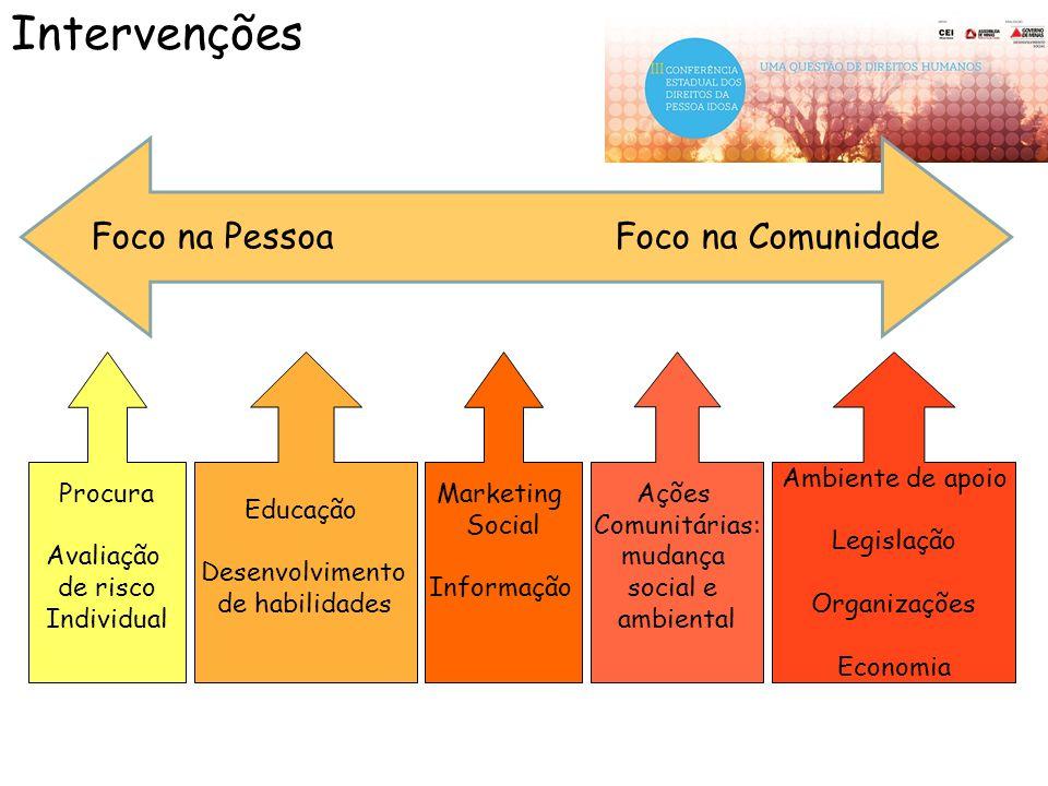 Foco na PessoaFoco na Comunidade Intervenções Procura Avaliação de risco Individual Educação Desenvolvimento de habilidades Marketing Social Informaçã