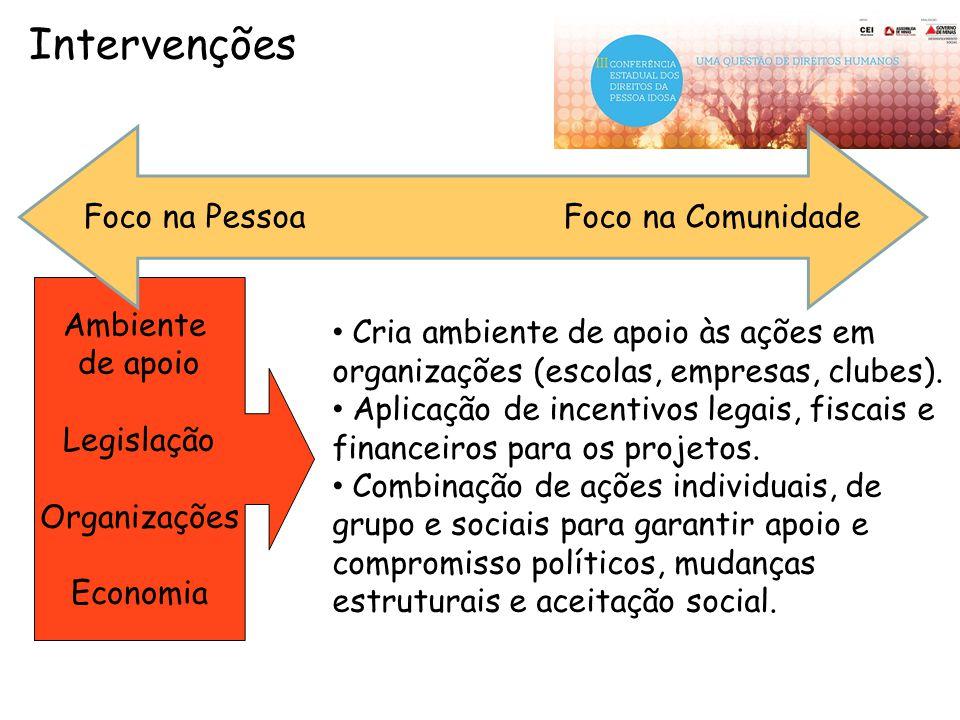 Ambiente de apoio Legislação Organizações Economia Cria ambiente de apoio às ações em organizações (escolas, empresas, clubes). Aplicação de incentivo