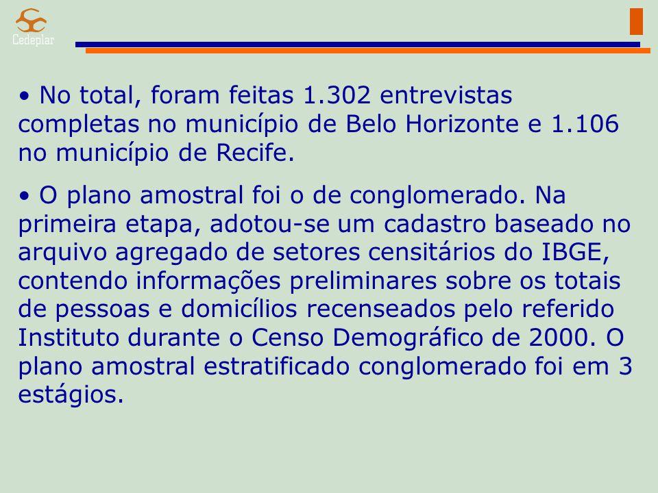 No total, foram feitas 1.302 entrevistas completas no município de Belo Horizonte e 1.106 no município de Recife. O plano amostral foi o de conglomera