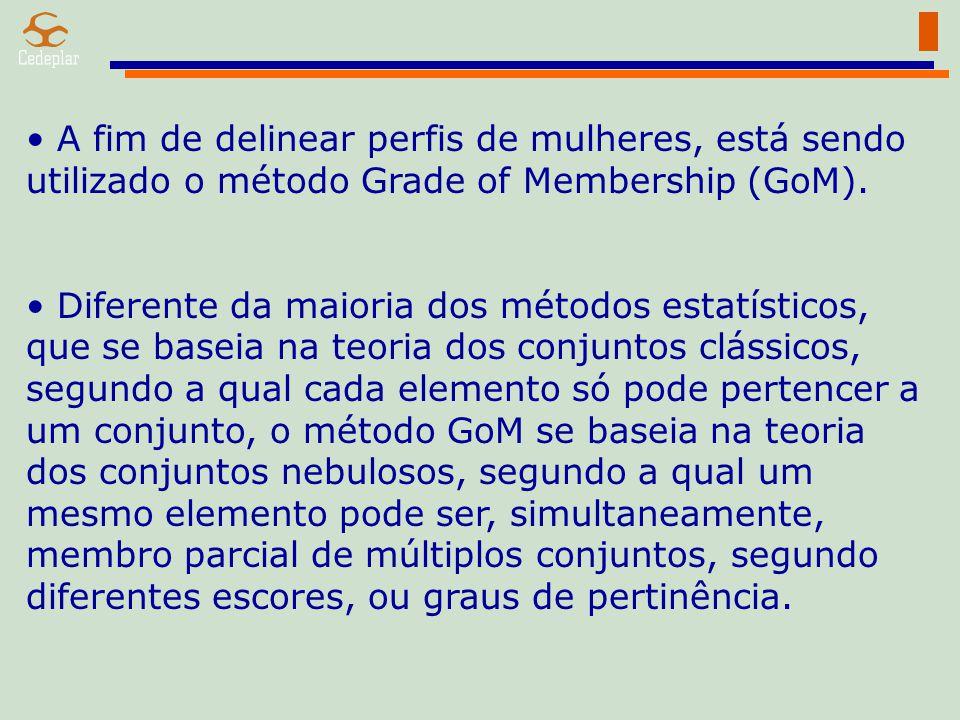 A fim de delinear perfis de mulheres, está sendo utilizado o método Grade of Membership (GoM).