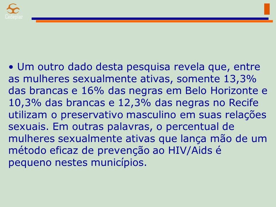 Um outro dado desta pesquisa revela que, entre as mulheres sexualmente ativas, somente 13,3% das brancas e 16% das negras em Belo Horizonte e 10,3% das brancas e 12,3% das negras no Recife utilizam o preservativo masculino em suas relações sexuais.