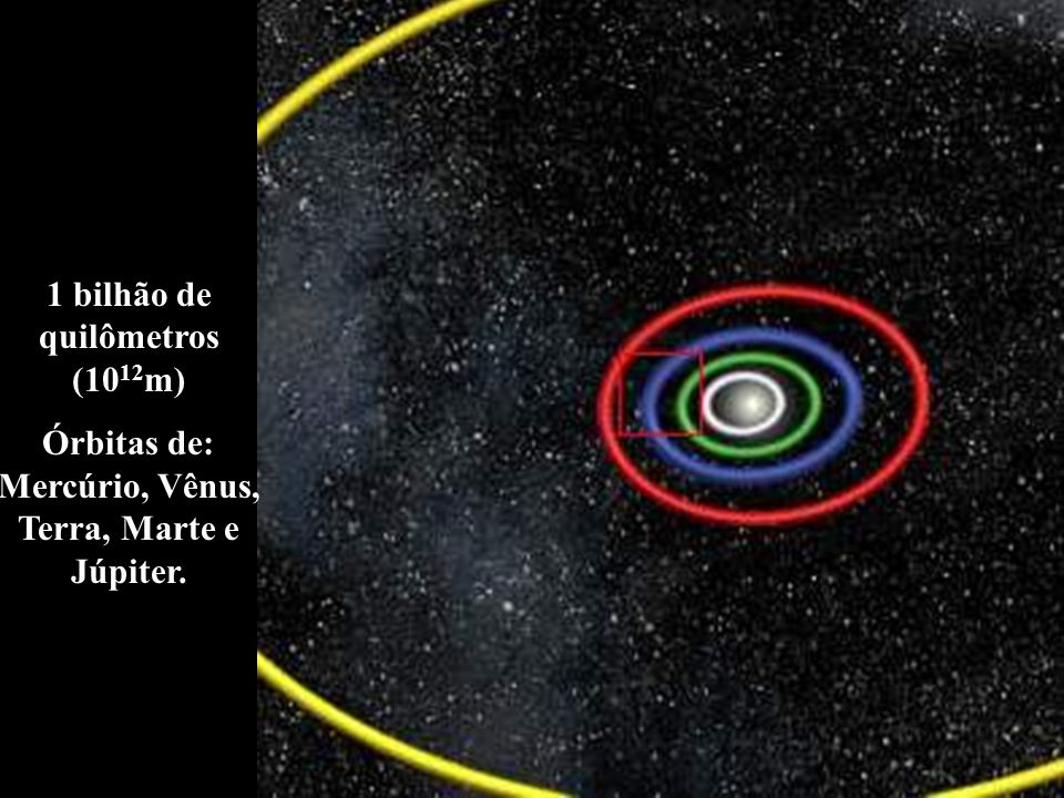 1 bilhão de quilômetros (10 12 m) Órbitas de: Mercúrio, Vênus, Terra, Marte e Júpiter.
