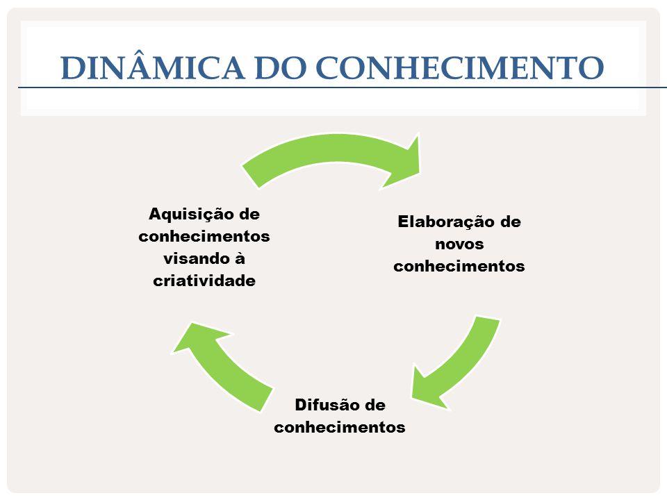 CONSTRUÇÃO DO CONHECIMENTO Segundo Vygotsky, não é um processo linear.