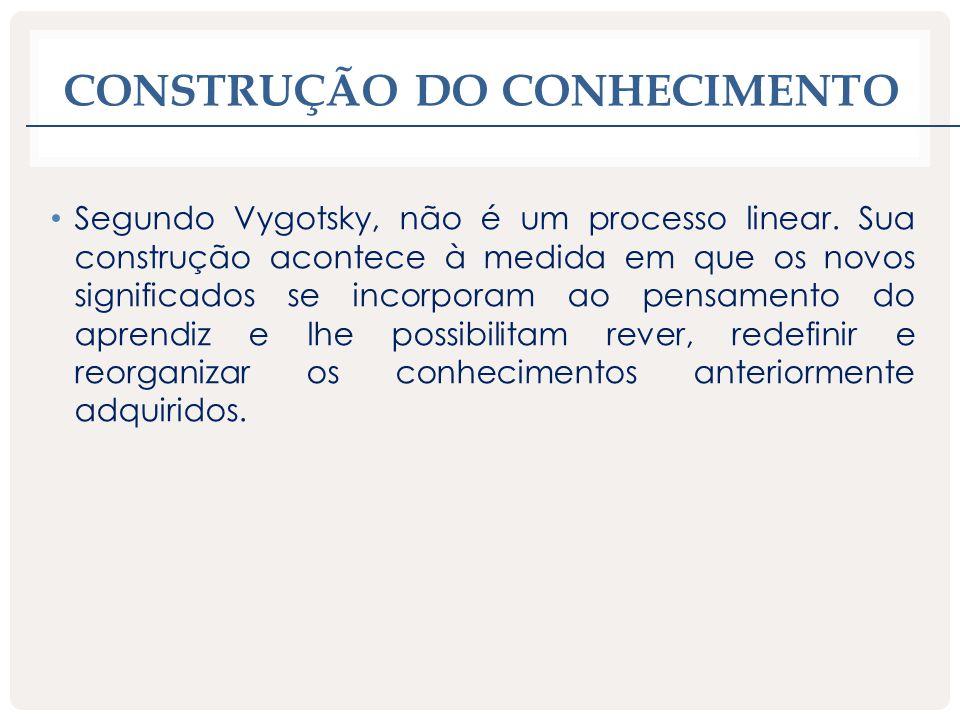 CONSTRUÇÃO DO CONHECIMENTO Segundo Vygotsky, não é um processo linear. Sua construção acontece à medida em que os novos significados se incorporam ao