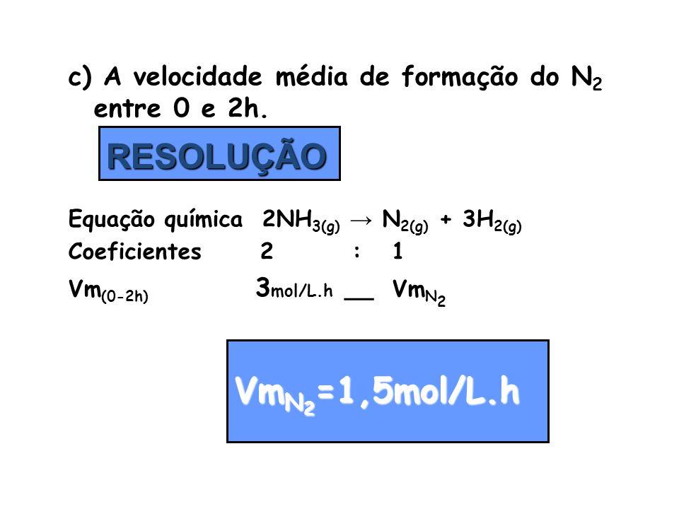 c) A velocidade média de formação do N 2 entre 0 e 2h. Equação química 2NH 3(g) → N 2(g) + 3H 2(g) Coeficientes 2 : 1 Vm (0-2h) 3 mol/L.h __ Vm N 2 RE