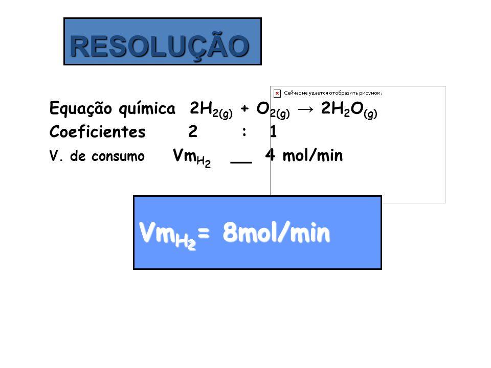 Equação química 2H 2(g) + O 2(g) → 2H 2 O (g) Coeficientes 2 : 1 V. de consumo Vm H 2 __ 4 mol/min RESOLUÇÃO Vm H 2 = 8mol/min