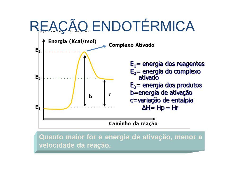 REAÇÃO ENDOTÉRMICA E3E3 E2E2 E1E1.................................. b c Quanto maior for a energia de ativação, menor a velocidade da reação. E 1 = en
