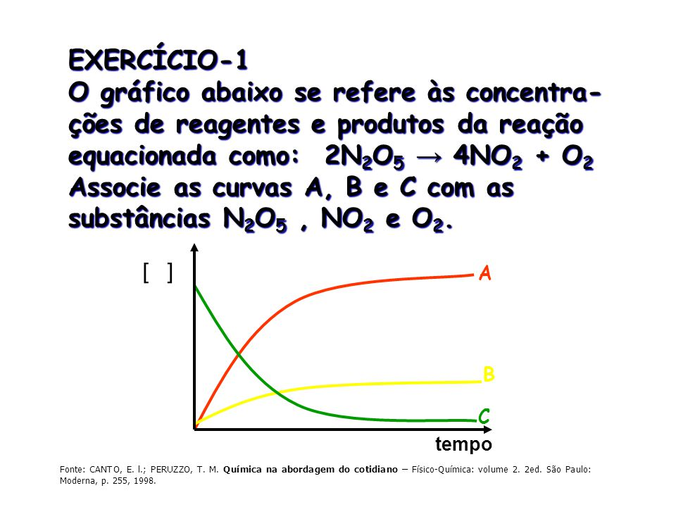 tempo [ ] A C B EXERCÍCIO-1 O gráfico abaixo se refere às concentra- ções de reagentes e produtos da reação equacionada como: 2N 2 O 5 → 4NO 2 + O 2 A
