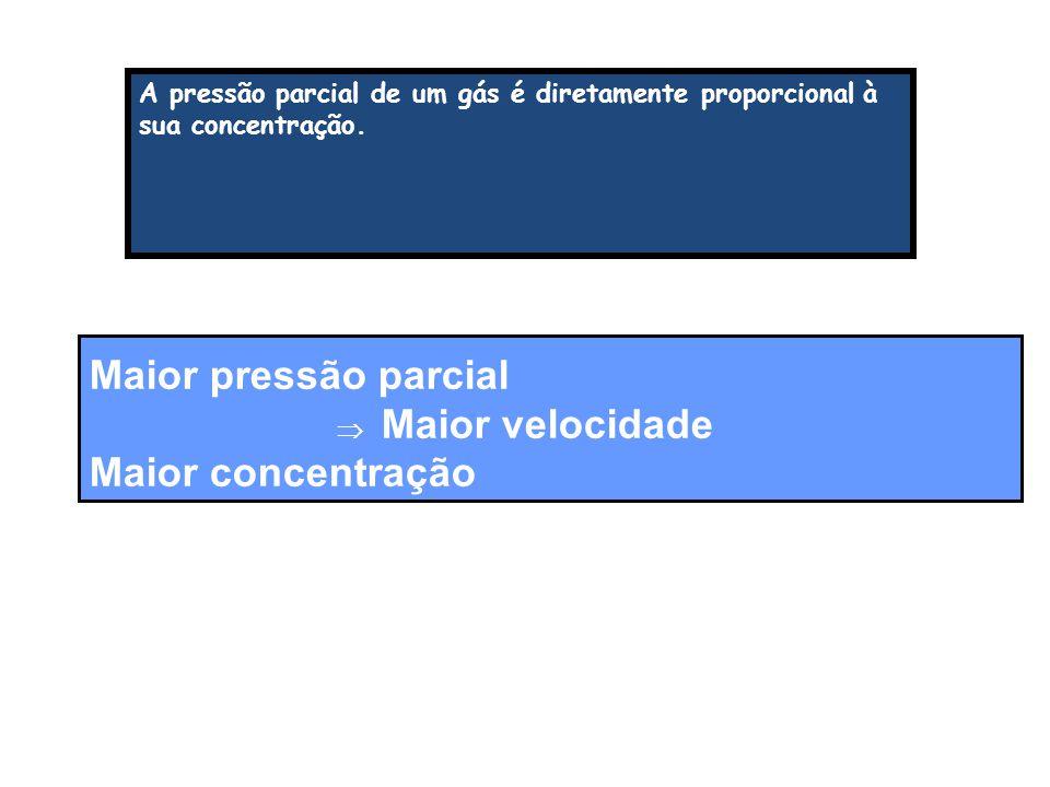 A pressão parcial de um gás é diretamente proporcional à sua concentração. Maior pressão parcial  Maior velocidade Maior concentração