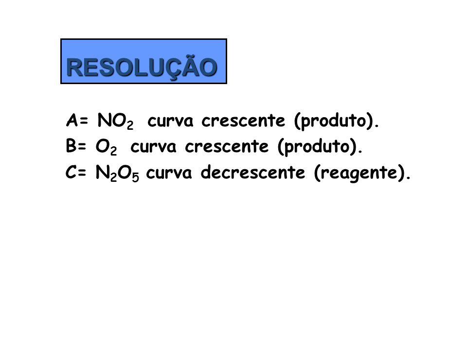 Molecularidade É o número de moléculas que se chocam em cada reação elementar ou em uma etapa de uma reação não-elementar.