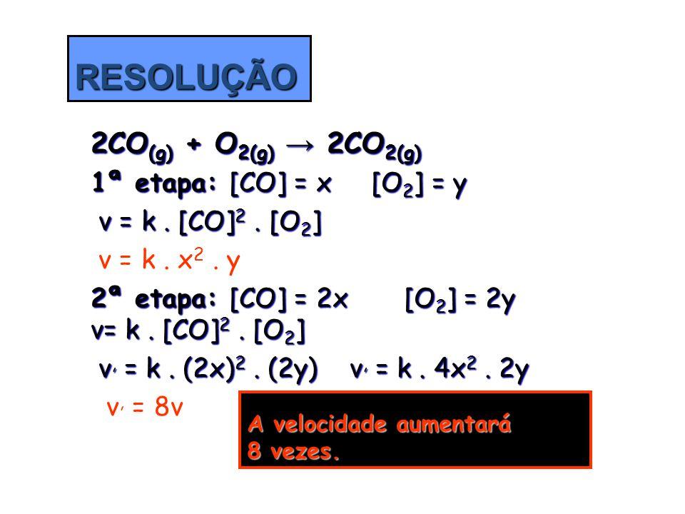 2CO (g) + O 2(g) → 2CO 2(g) 1ª etapa: [CO] = x [O 2 ] = y v = k. [CO] 2. [O 2 ] v = k. [CO] 2. [O 2 ] v = k. x 2. y v = k. x 2. y 2ª etapa: [CO] = 2x