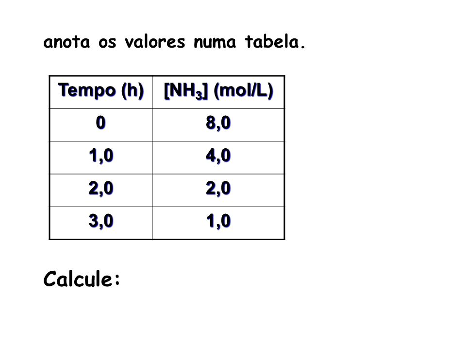 Tempo (h) [NH 3 ] (mol/L) 08,0 1,04,0 2,02,0 3,01,0 anota os valores numa tabela. Calcule: