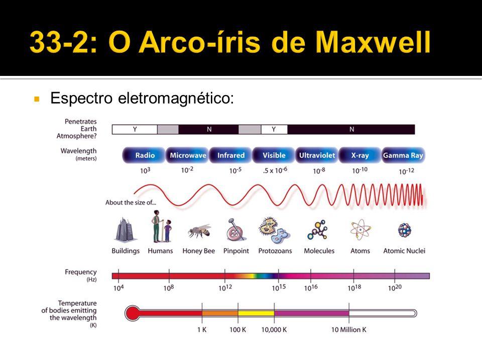 E  I0I0 I1I1 I2I2 Para mais de 1 polarizador:
