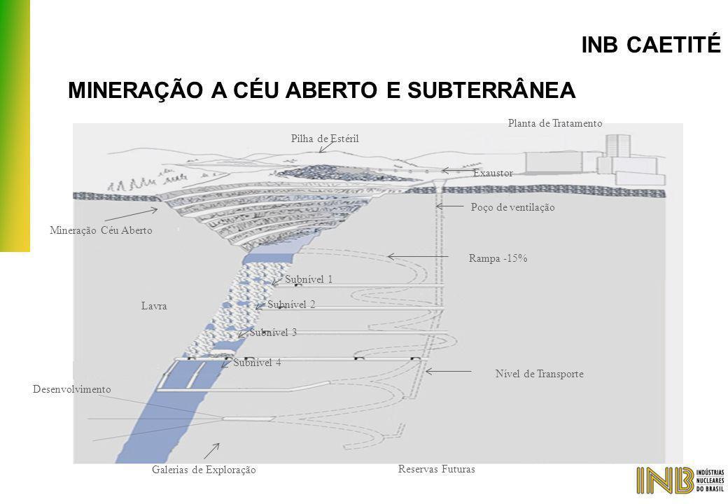 MINERAÇÃO A CÉU ABERTO E SUBTERRÂNEA Planta de Tratamento Pilha de Estéril Mineração Céu Aberto Lavra Desenvolvimento Galerias de Exploração Reservas