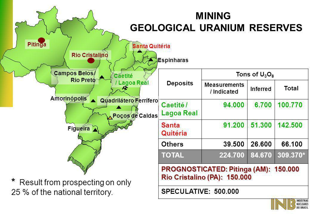 MINING GEOLOGICAL URANIUM RESERVES Deposits Tons of U 3 O 8 Measurements / Indicated Inferred Total Caetité / Lagoa Real 94.0006.700100.770 Santa Quit