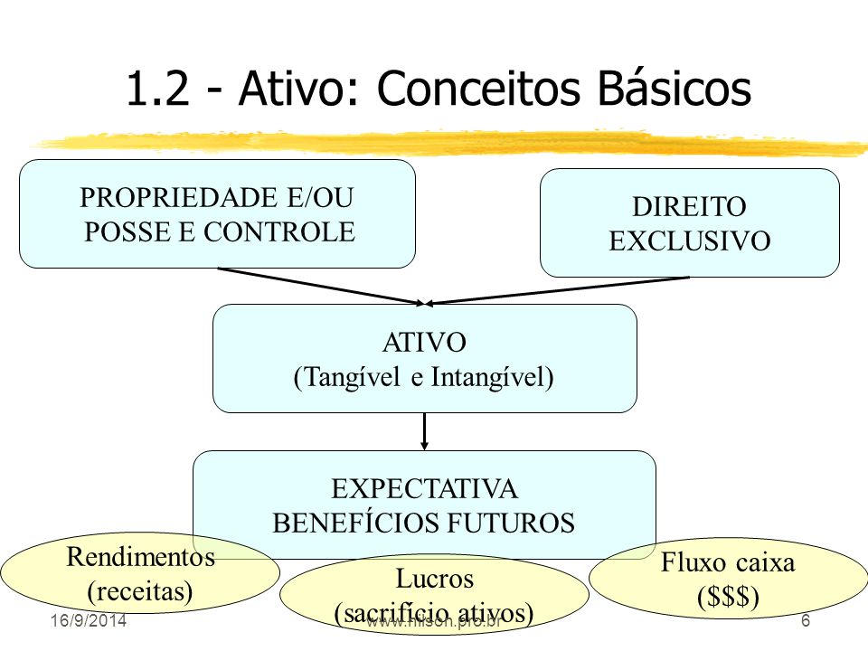 6 1.2 - Ativo: Conceitos Básicos ATIVO (Tangível e Intangível) DIREITO EXCLUSIVO PROPRIEDADE E/OU POSSE E CONTROLE EXPECTATIVA BENEFÍCIOS FUTUROS Rend