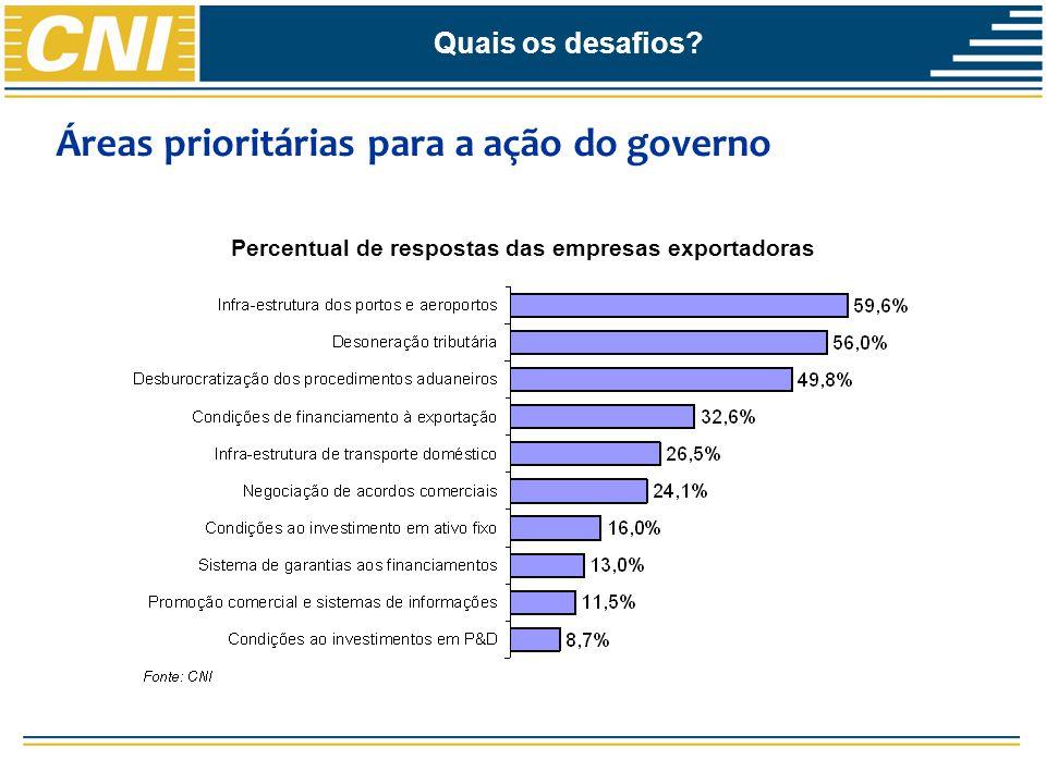 Áreas prioritárias para a ação do governo Percentual de respostas das empresas exportadoras