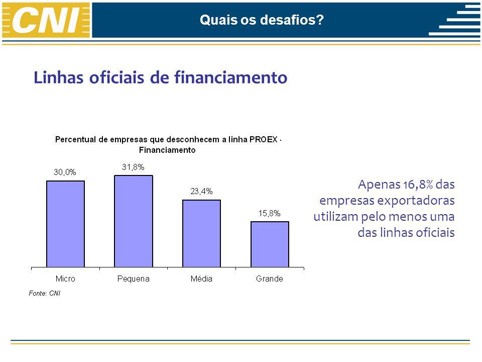 Linhas oficiais de financiamento Apenas 16,8% das empresas exportadoras utilizam pelo menos uma das linhas oficiais Quais os desafios?