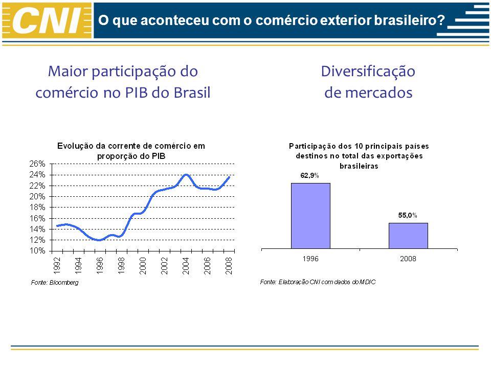 Diversificação de mercados O que aconteceu com o comércio exterior brasileiro.