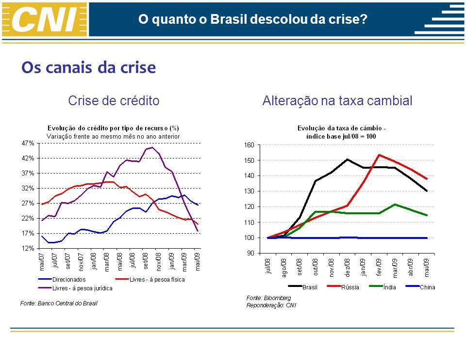 O quanto o Brasil descolou da crise? Os canais da crise Queda da demanda externa