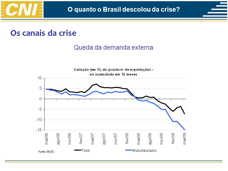 Projeções para 2009 O quanto o Brasil descolou da crise?