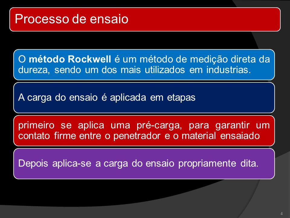Processo de ensaio O método Rockwell é um método de medição direta da dureza, sendo um dos mais utilizados em industrias. A carga do ensaio é aplicada