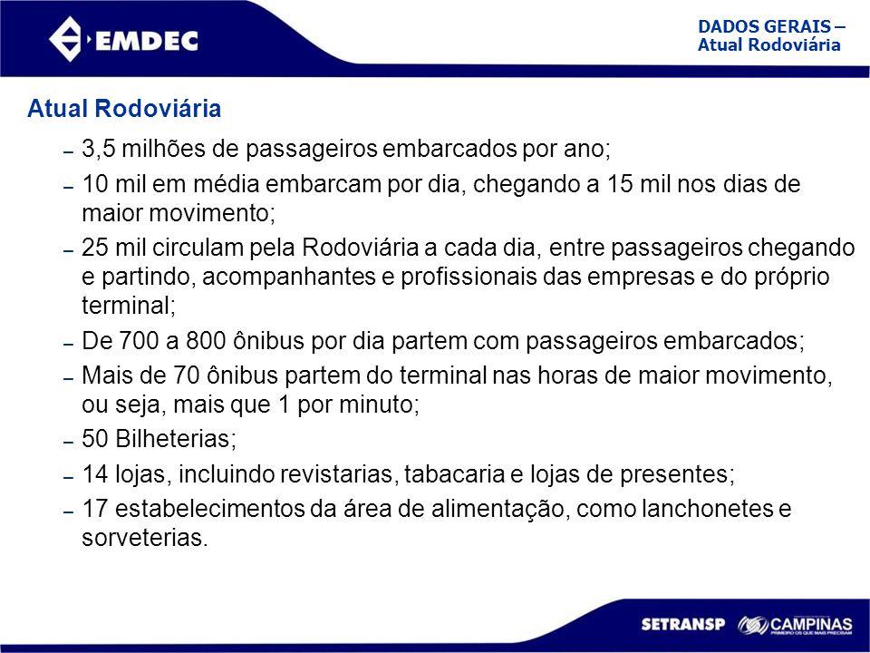 Atual Rodoviária – 3,5 milhões de passageiros embarcados por ano; – 10 mil em média embarcam por dia, chegando a 15 mil nos dias de maior movimento; –