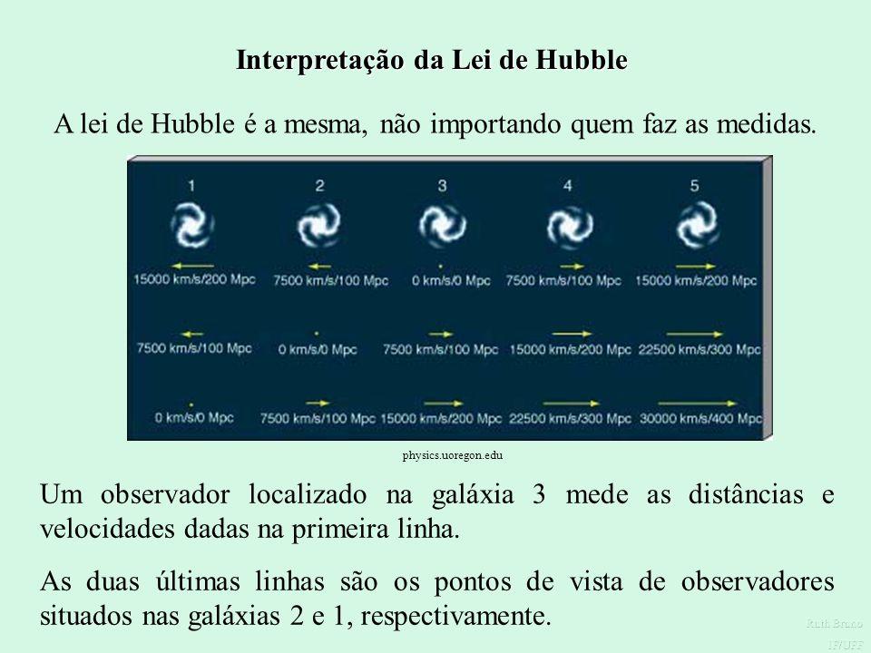 Lei de Hubble Combinado as medidas de velocidade feitas por Slipher com as suas próprias medidas de distância dessas galáxias, Hubble chegou à importa