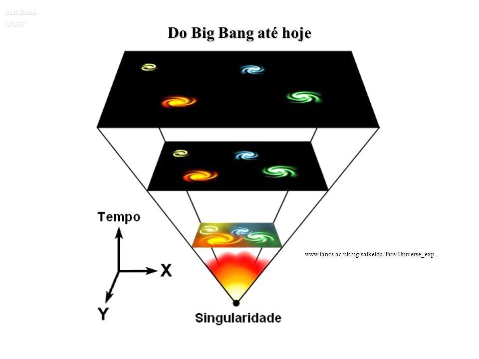 O Big Bang A Lei de Hubble implica que, em algum tempo no passado, todas as galáxias e tudo o mais no Universo – matéria e radiação – estava confinado