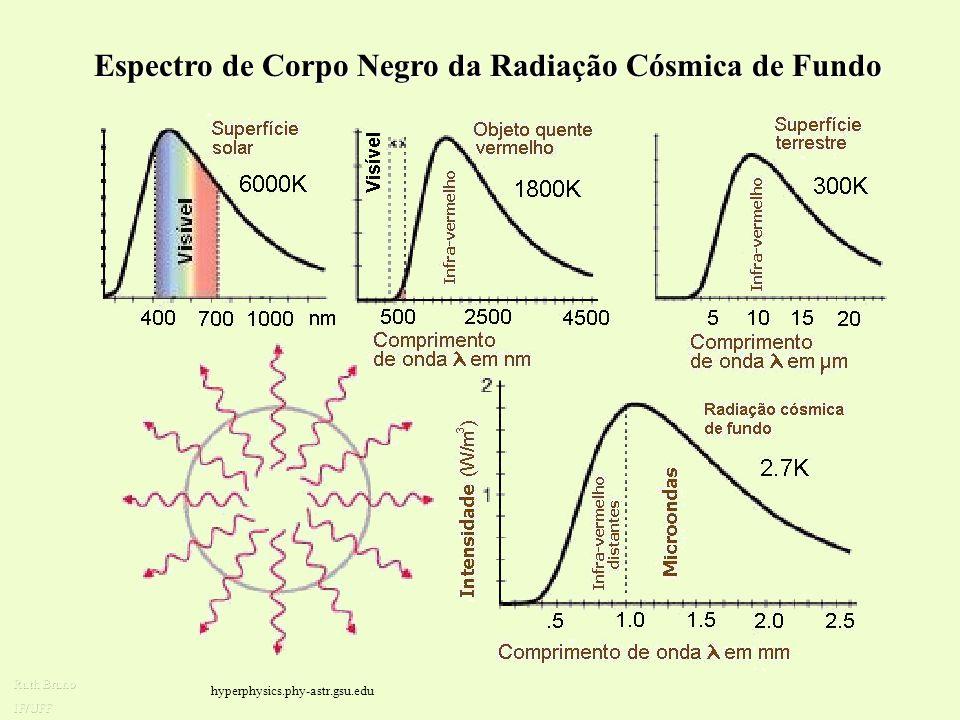 Evidências observacionais a favor do Big Bang Radiação de microondas de fundo: Em 1964, Penzias e Wilson, estudando a emissão de ondas rádio, provenie