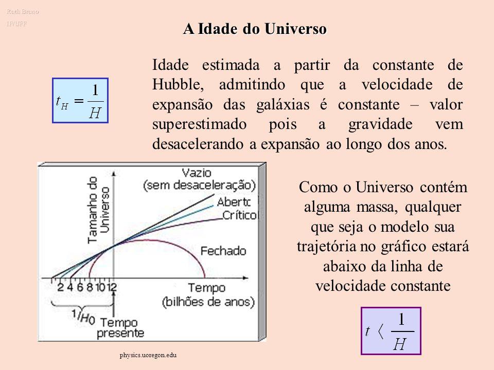 Geometria do Espaço e o destino do Universo (a)Universo aberto: expansão para sempre (b)Universo plano : expansão crítica (c)Universo fechado: cessa a