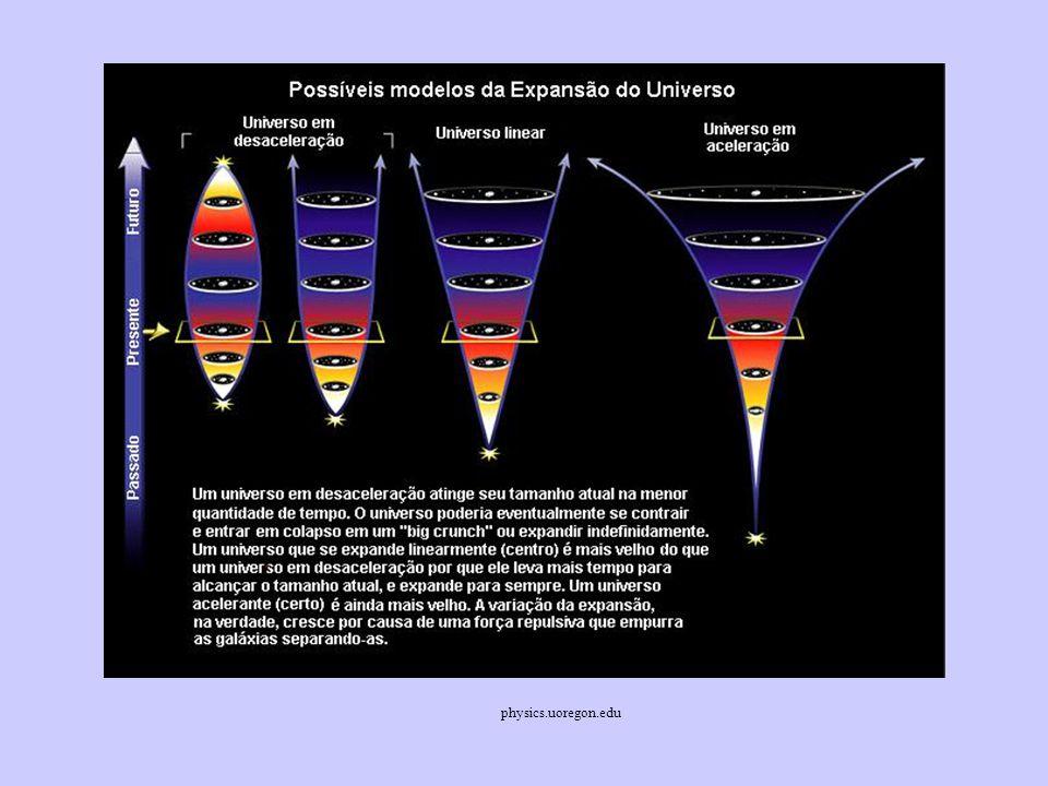 Como a Constante Cosmológica afeta o destino do Universo? Agora o destino do Universo não é controlado apenas por  o A massa necessária para interrom